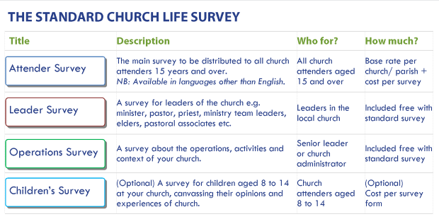 2016 National Church Life Survey